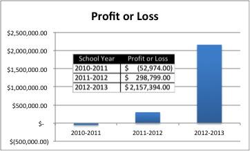 Huntsville City Schools Profit and Loss Chart