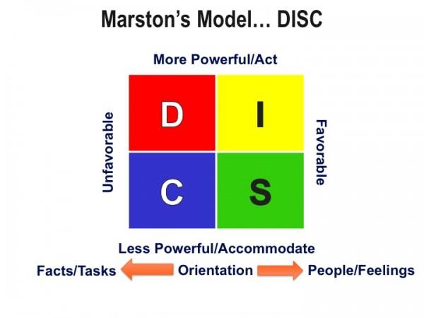 Martson's Model AKA DISC