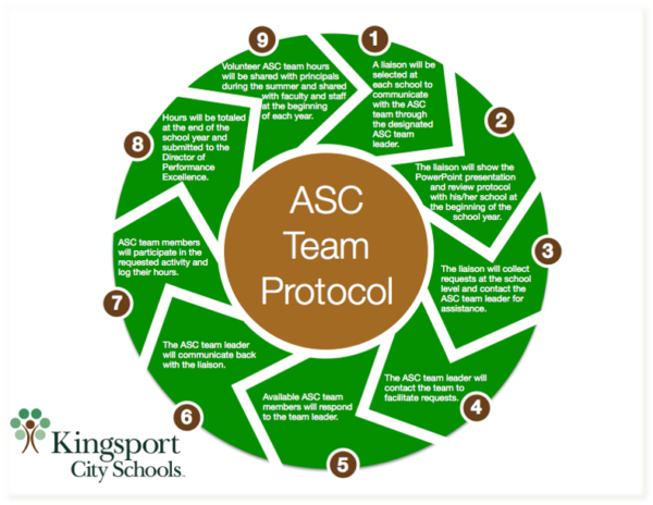 Kingsport has developed a systematic process for developing and sustaining the ASCs