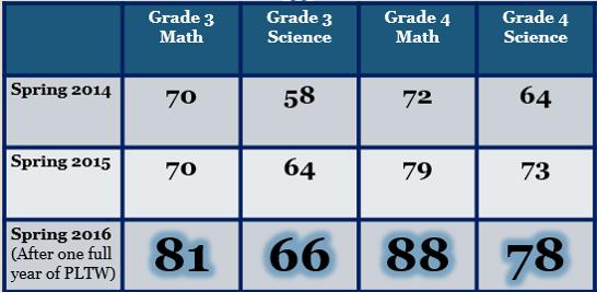 BB -ACT ASPIRE scores