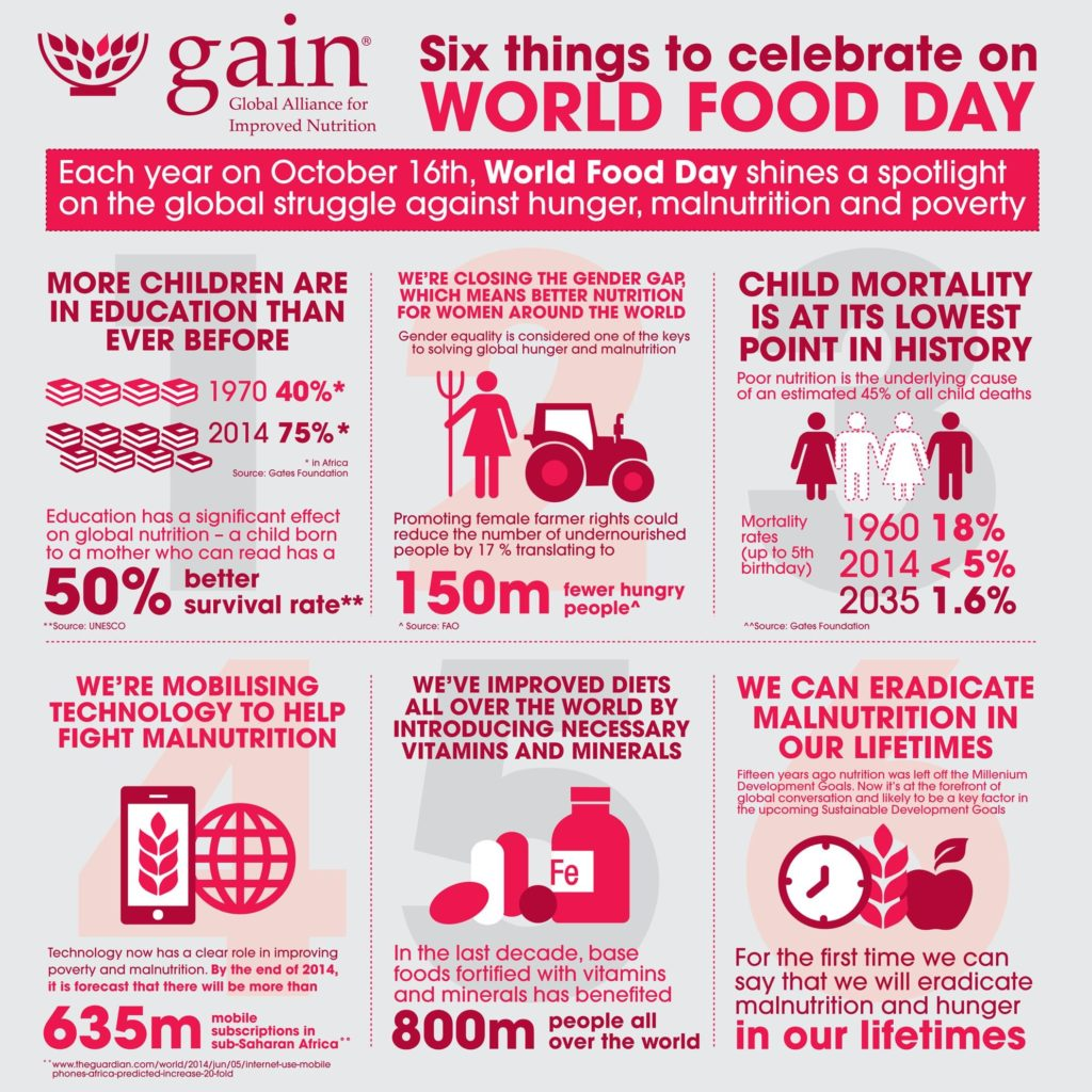 World Food Day infograph